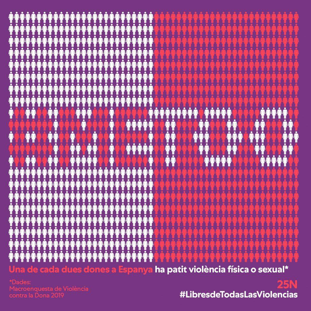 2020 Dia internacional per a l'eliminació de la violència envers les dones